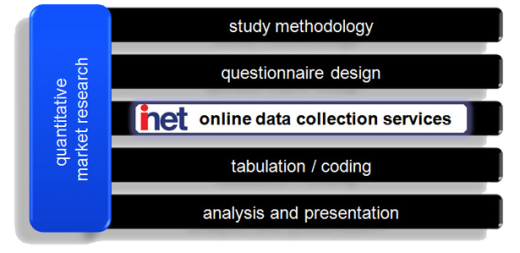 The Simpler Way - Online Data Collection
